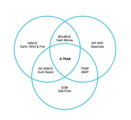 a trak diagram